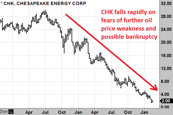 Chesapeake Energy (CHK)