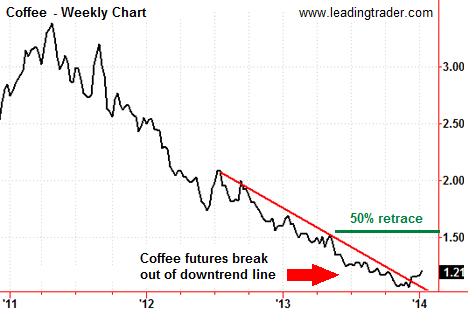 Coffee Futures Weekly Chart