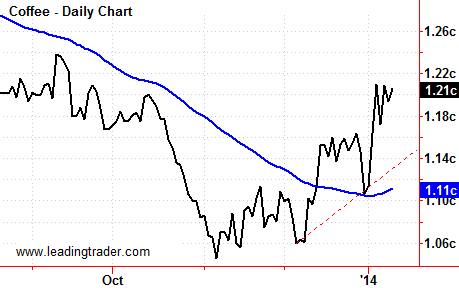 Coffee Futures Daily Chart