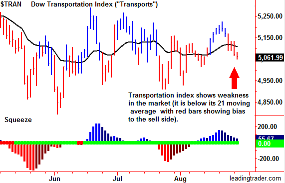 Dow Transports - Transportation index