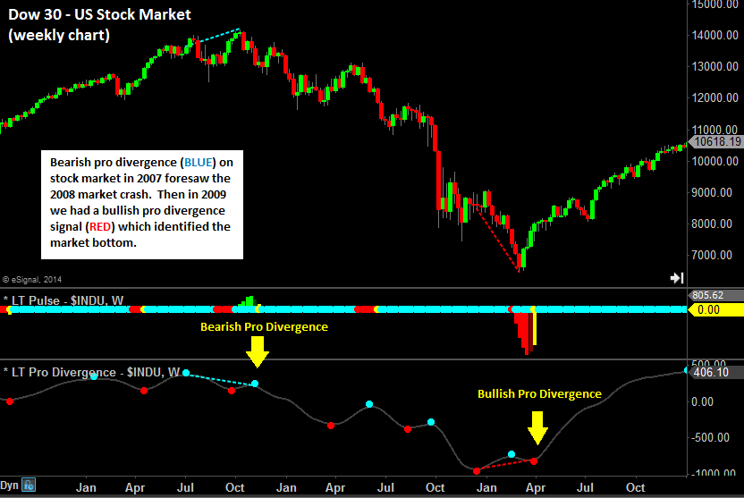 Dow pro divergence