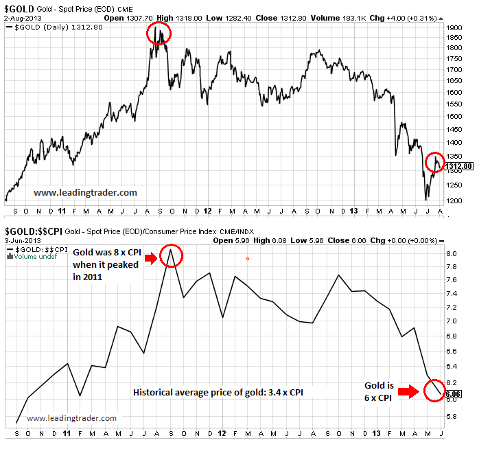 Gold and CPI