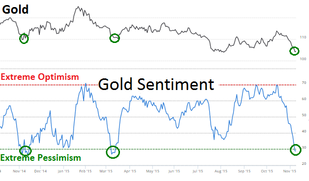 Sentiment on gold