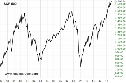 S&P 500 from 1997 to 2013