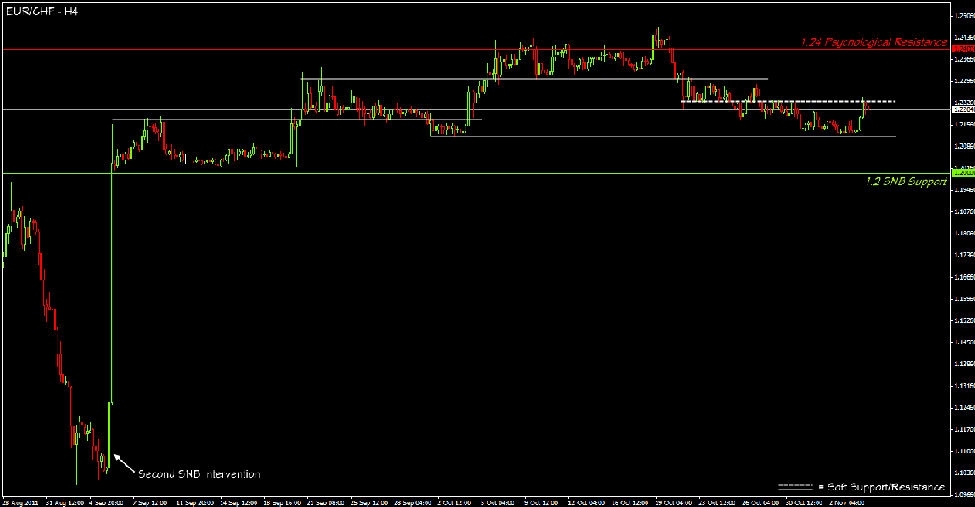 EURCHF