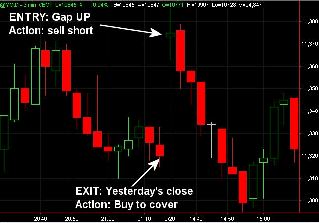 Building a gap trading strategy