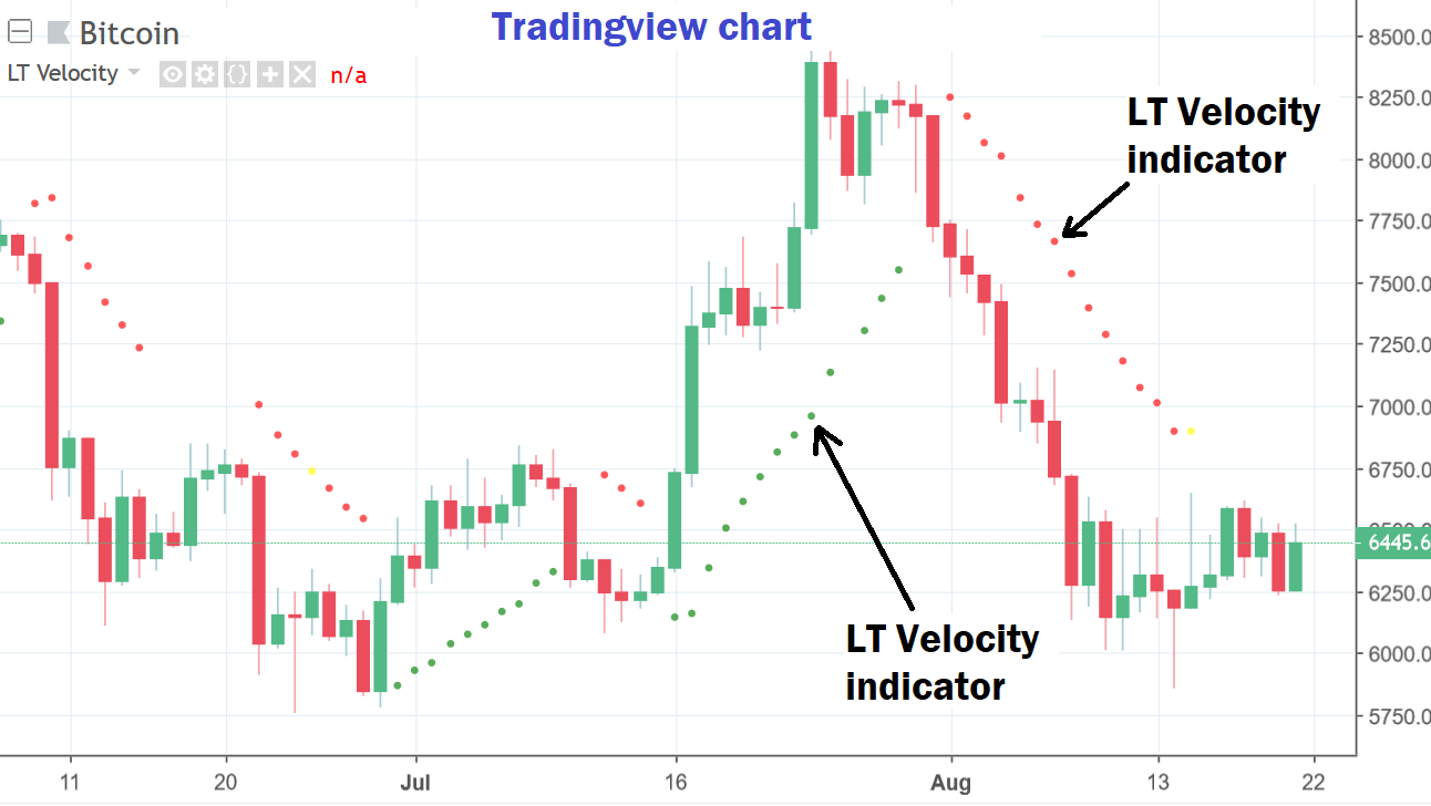 LT Velocity Indicator: Exit Strategy - Tradingview Charts