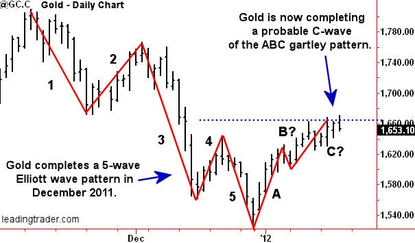 """Gold Outlook 